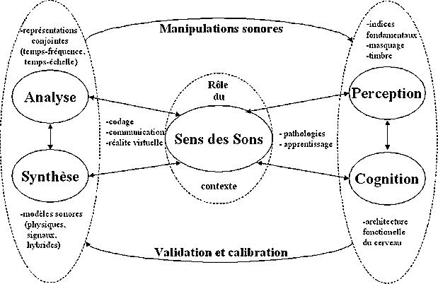senSons